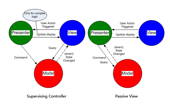 Supervising Controller and Passive View